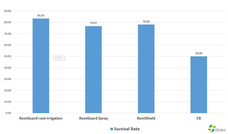 Dora Rootguard vs RootShield control root rot